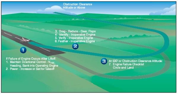 engine failure  lift  transition  multiengine airplanes airplane flying handbook