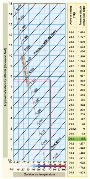 Density Alude Chart