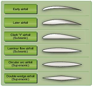 Airfoil Design Principles of Flight Pilot's Handbook of